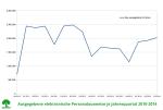 e-perso-ausgabe-2010-2014
